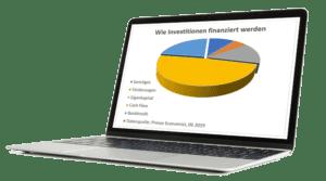 Wie Investitionen finanziert werden